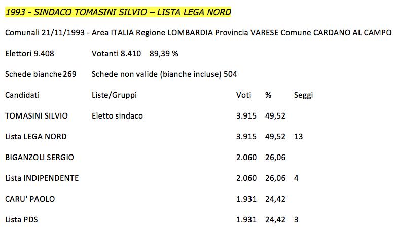 Risultati Elezioni Comunali 1993 Cardano al Campo