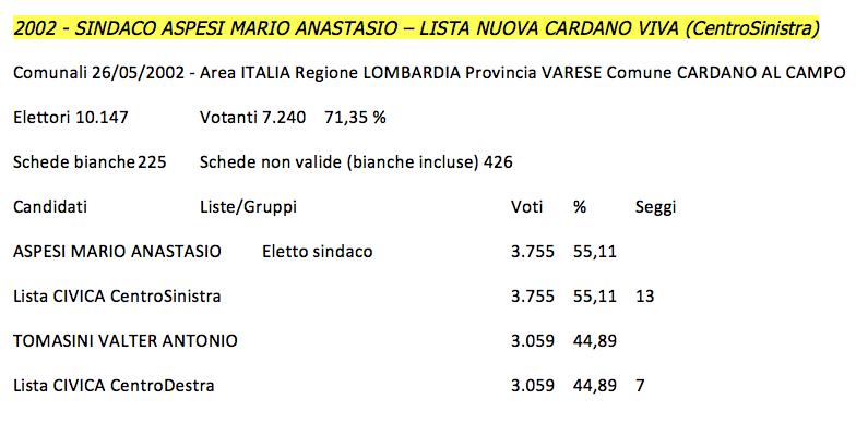 Risultati Elezioni Comunali 2002 Cardano al Campo