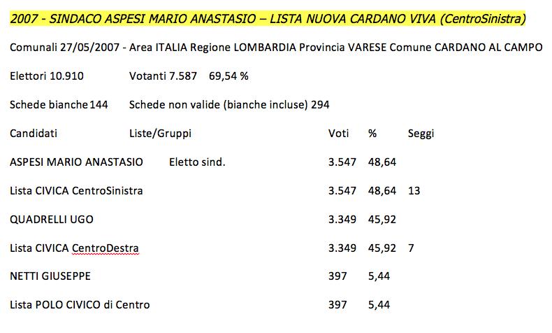 Risultati Elezioni Comunali 2007 Cardano al Campo