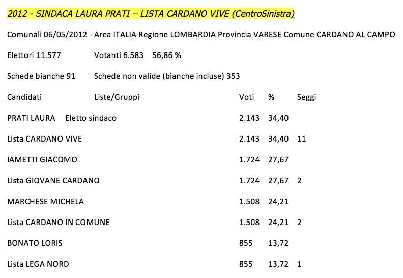 Risultati Elezioni Comunali 2012 Cardano al Campo