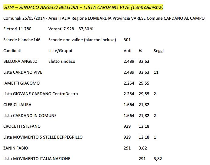 Risultati Elezioni Comunali 2014 Cardano al Campo